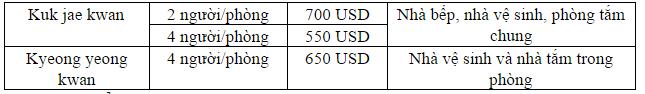 chi phí ký túc joongbu
