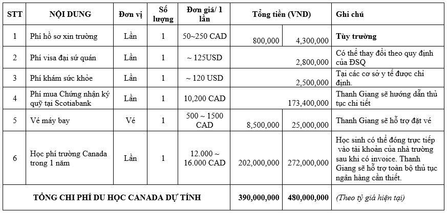 Miễn phí hồ sơ và dịch vụ các nước Canada(CES), Anh, Thụy Điển.... giá trị tới 2000 USD