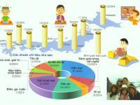 Chi phí sinh hoạt ở Nhật – Các khoản chi phí cơ bản hàng tháng