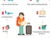 Quy trình đi du học Đài Loan gói gọn trong 8 bước